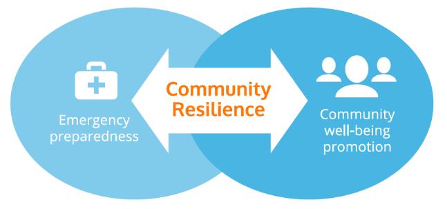 Community Reslience