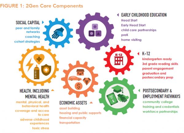 2Gen Core Components